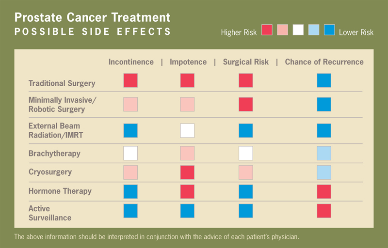 Prostate Cancer Treatment Possible Side Effects